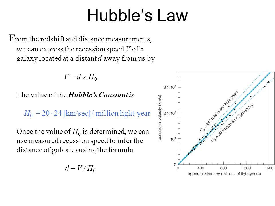 H0 = 20~24 [km/sec] / million light-year